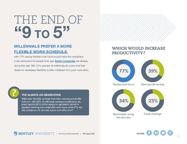 preparedu-the-millennial-mind-goes-to-work-6-638