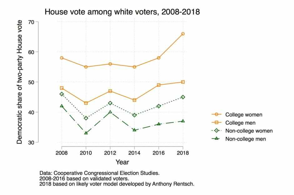 House Vote Among White Voters 2008- 2018