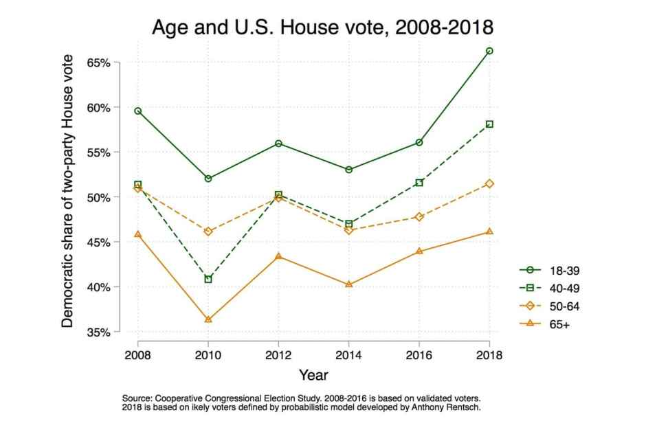 Age and US House Vote 2008-