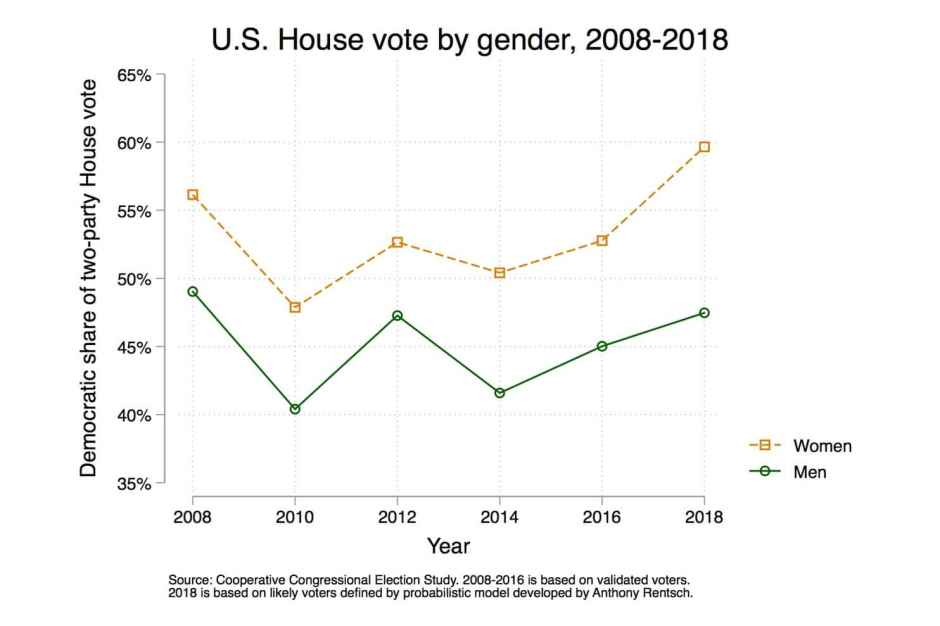 US House Vote By Gender 2008-2018